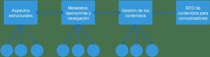 Diagrama de los componentes macro y micro del posicionamiento web