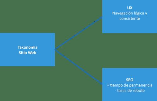 Diagrama de los lugares de afectación de las taxonomías en un sitio web: UX y SEO