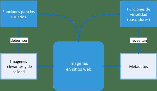 Diagrama de las funciones SEO y para usuarios de las imágenes en sitios web