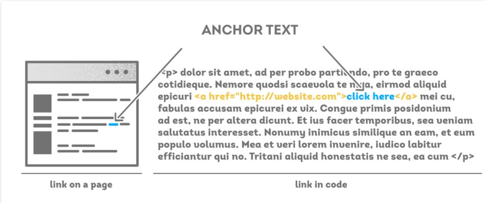 anchortextahrefs