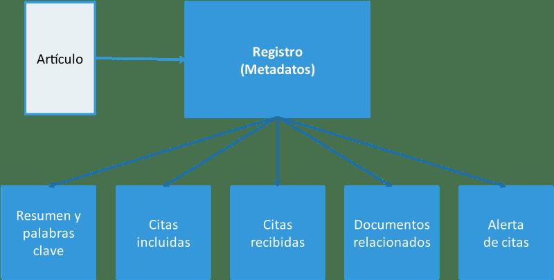 Funciones de descubrimiento en el registro de una base de datos académica