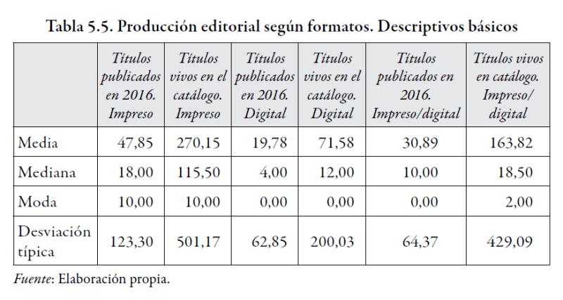 Tabla sobre libros y ediciones académicas.