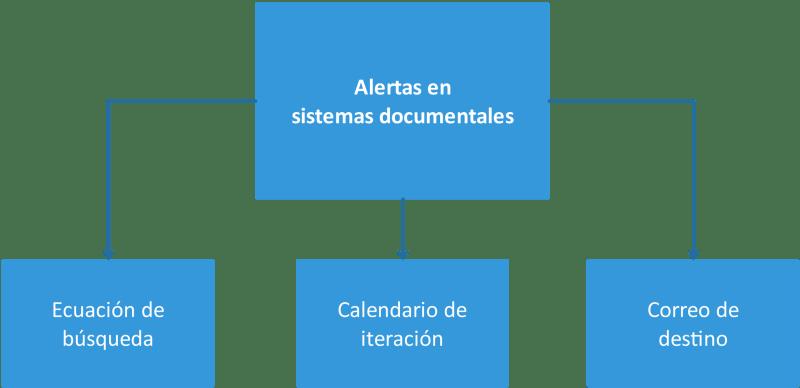 Componentes de una alerta en sistemas de información documentales