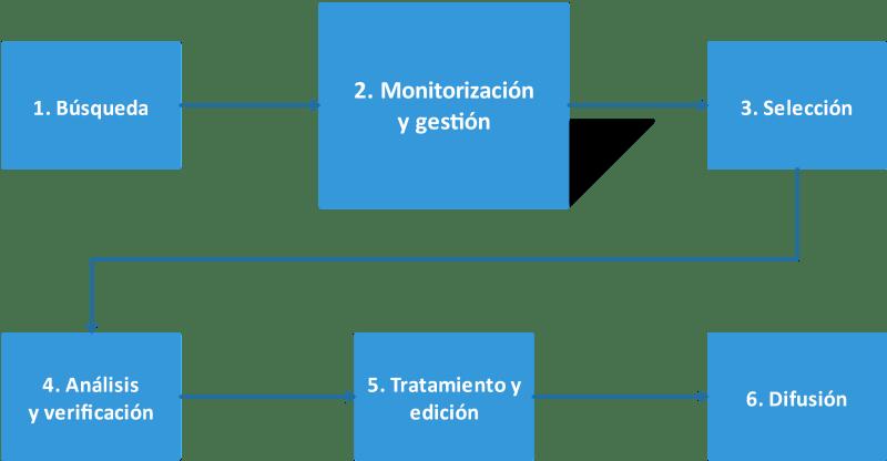 Diagrama de curación de contenidos para periodistas