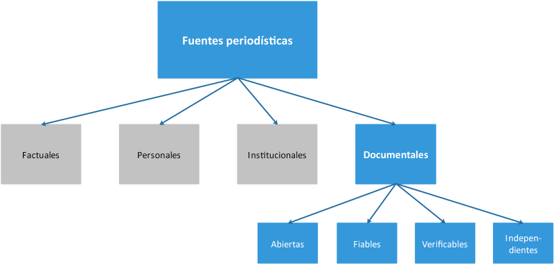 Fuentes documentales en el contexto de las fuentes periodísticas