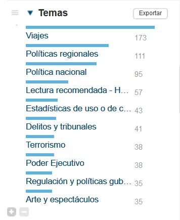 Temas de la página de resultados en Factiva