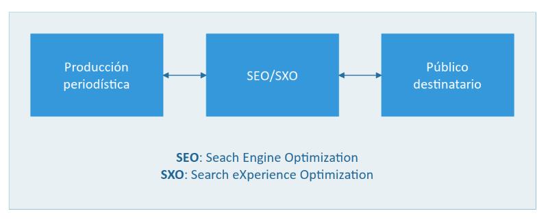 Diagrama de la función del SEO/SXO en el periodismo de calidad