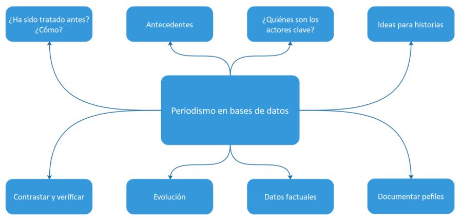 Diagrama de las dimensiones funcionales del periodismo en bases de datos