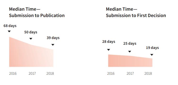 Métricas de las publicaciones de MDPI (2)