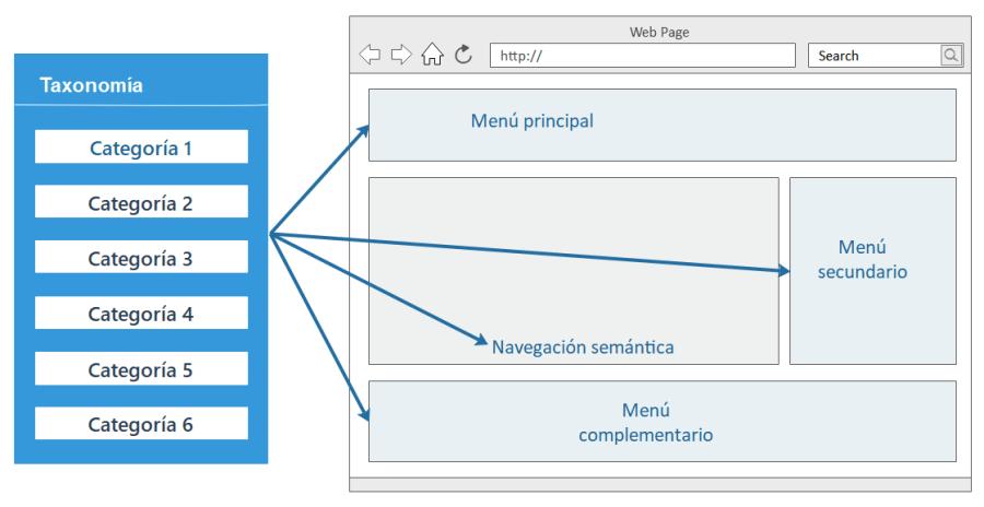 Las Categorías pueden ser la base principal de un sistema de navegación web