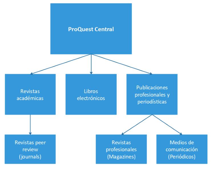 Diagrama de la composición de ProQuest Central