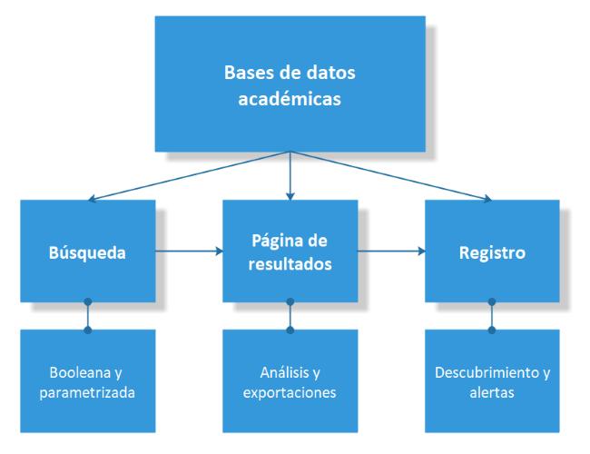 Diagrama de una Bases de datos académica: estructura y componentes.