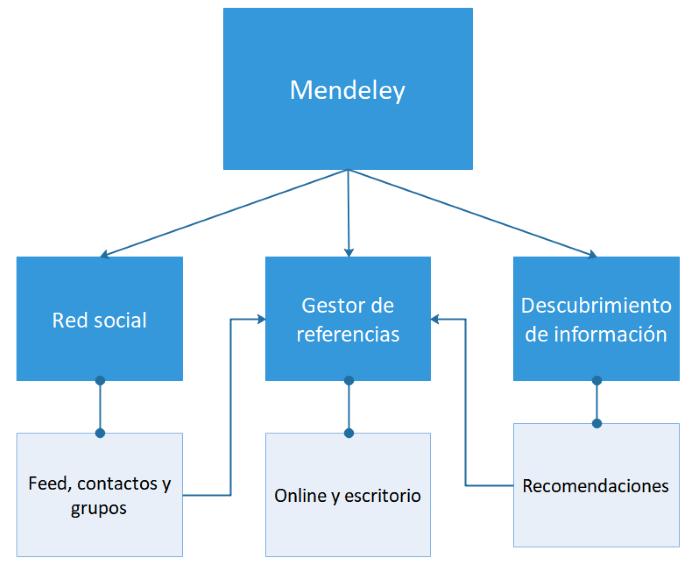 Diagrama de la principales dimensiones de Mendeley como portal
