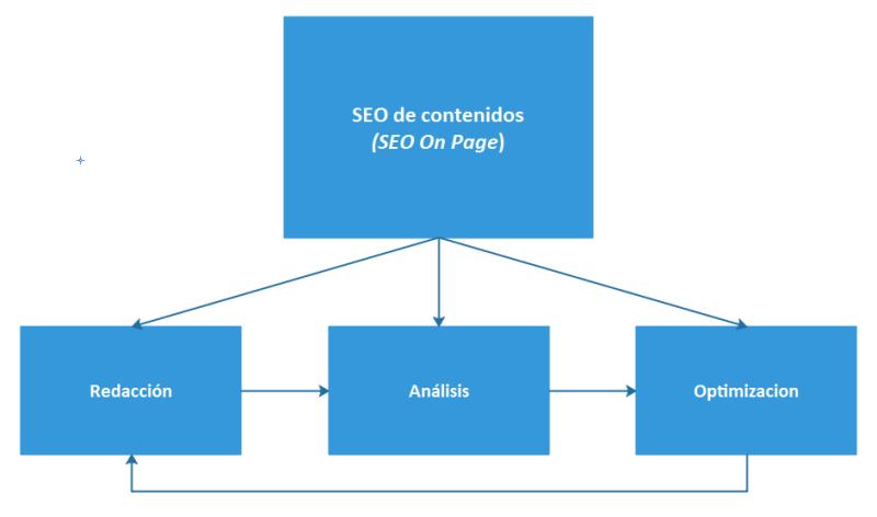 Diagrama de funcionamiento del software de análisis y optimización del SEO de contenidos