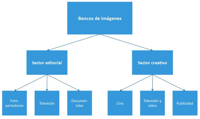 Diagrama de los dos principales sectores de los bancos de imágenes: editorial y creativo.