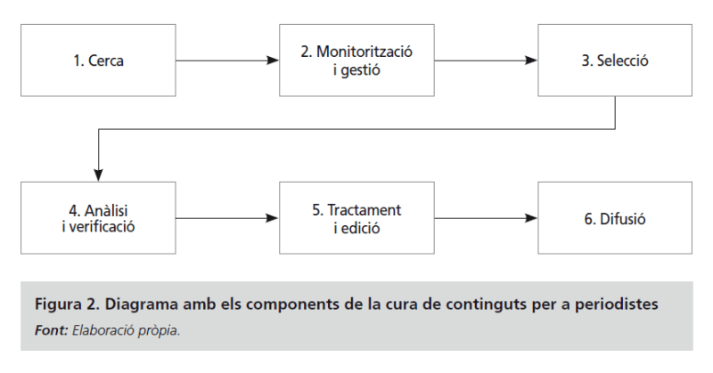 Componentes de la curación de contenidos