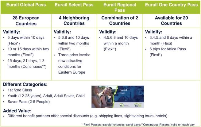 Eurail Passes 2015