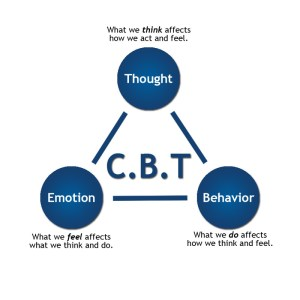 Cognitive Behavioral Therapy CBT