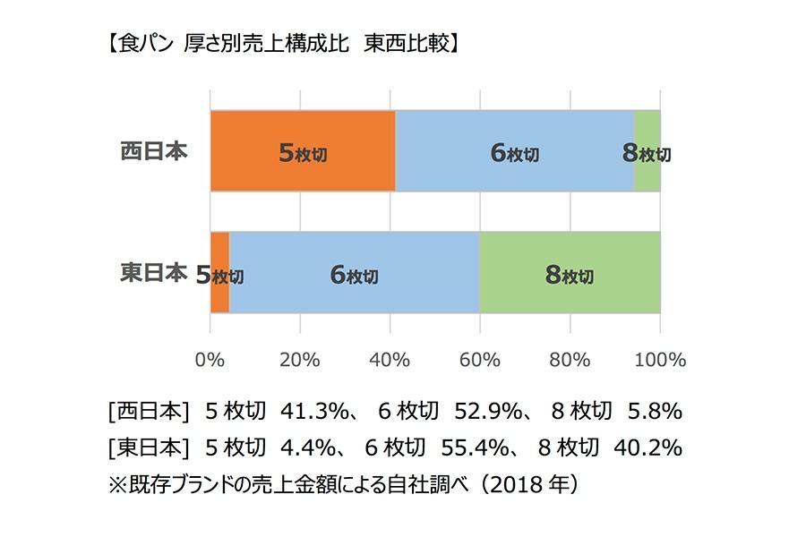 関東は4%の食パン5枚切り、関西では? | Lmaga.jp