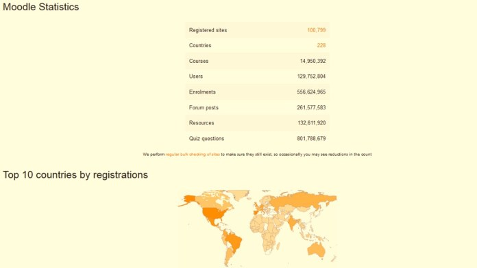 Moodle Supera su Propio Récord: 100,000 Sitios Registrados | Moodle Surpasses 100,000 Registered Sites Worldwide