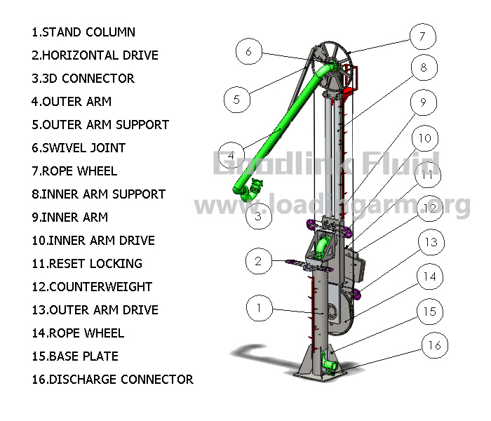 Hydraulic Loading Arms : Crates marine loading arms pictures to pin on pinterest