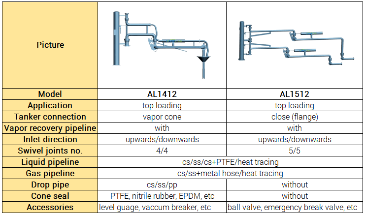double pipes top loading arm goodlink fluid equipment