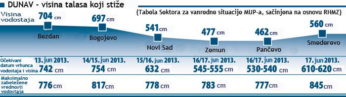 Dunav nasip poplava Beograd leva obala 2013