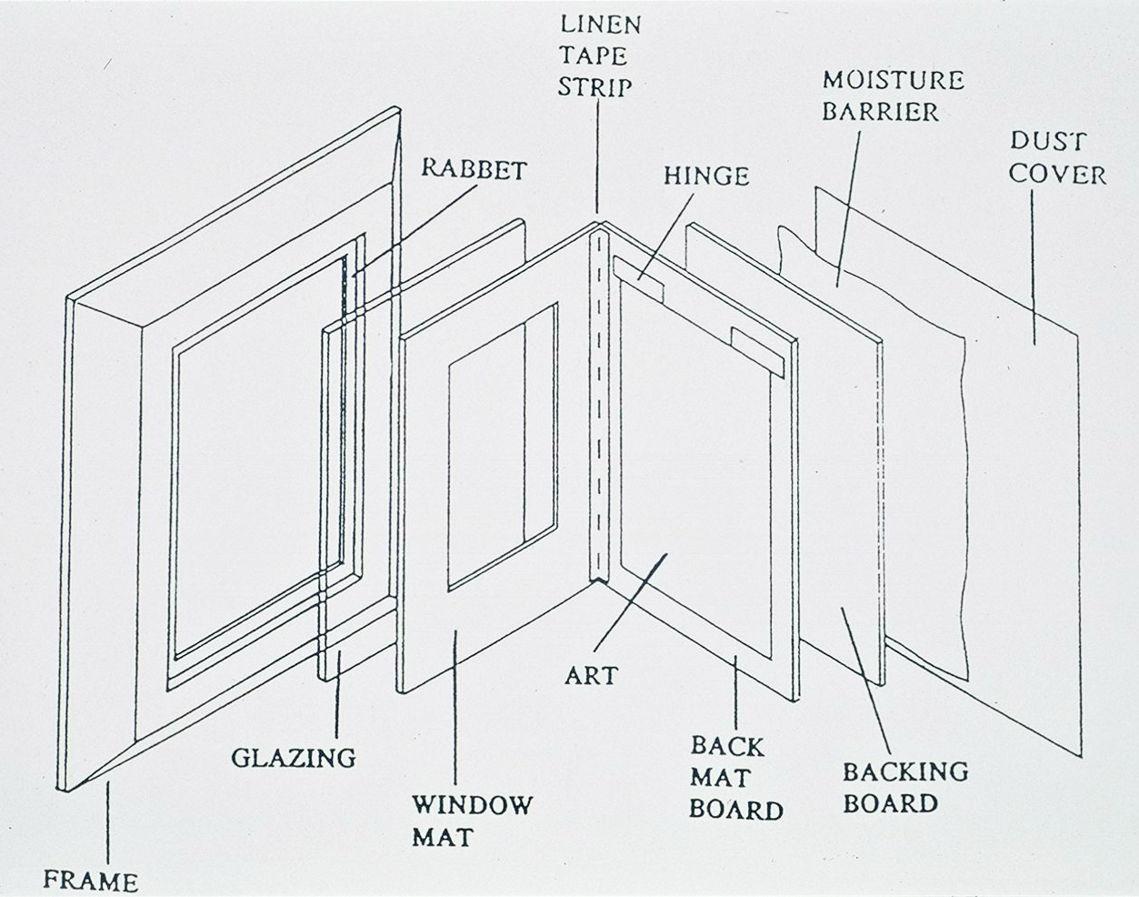 Preservation Guidelines For Matting And Framing