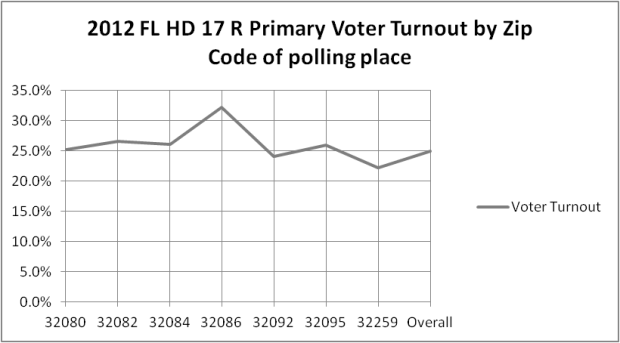 Florida HD 17 2012 R Primary Voter Turnout by Zip Code