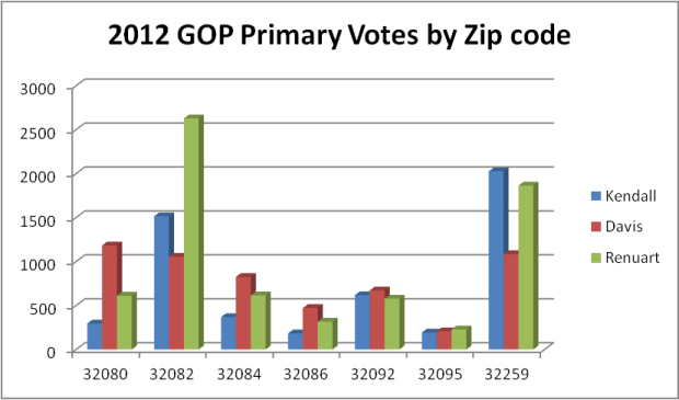 Florida HD 17 2012 R Primary Votes by Candidate by Zip Code