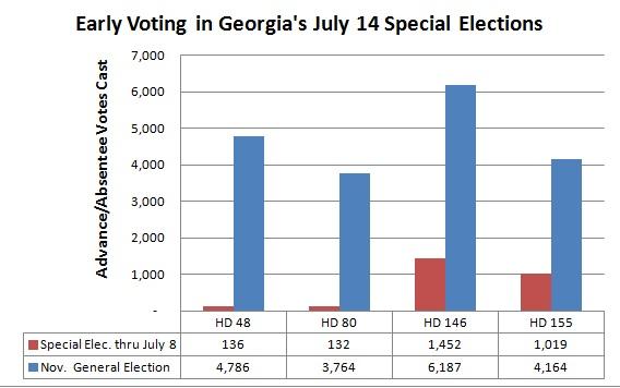 Georgia Early Voting thru July 8