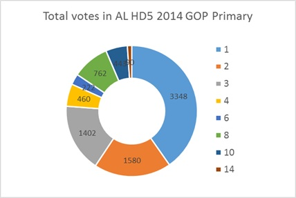 AL HD5 2014 GOP Primary Votes by Beat