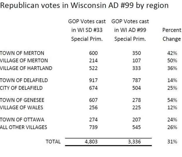 Republican votes in WI AD 99 by region