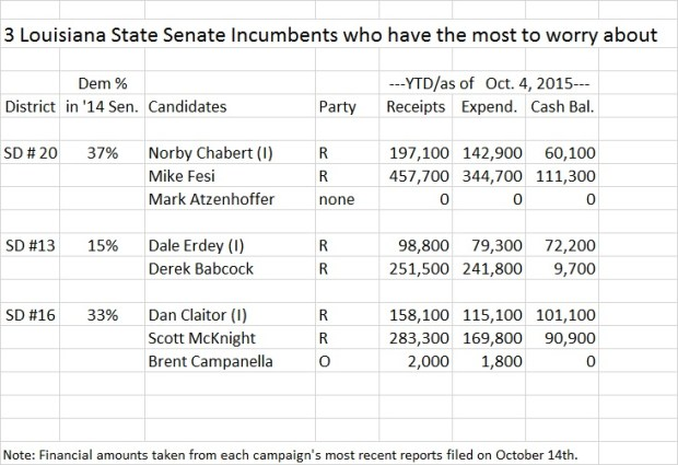 Louisiana State Senate incumbents to watch