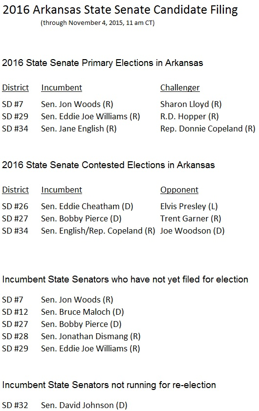 2016 Arkansas State Senate Candidate Filing Nov 4