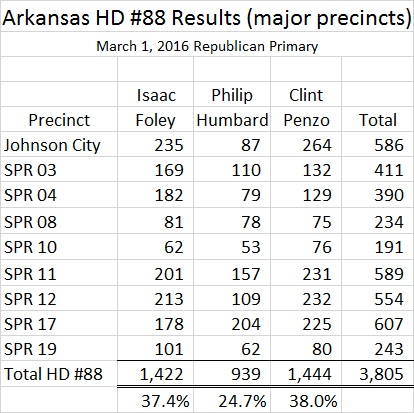 Arkansas HD 88 Results R Primary major precincts