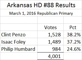 Arkansas HD 88 Results R Primary