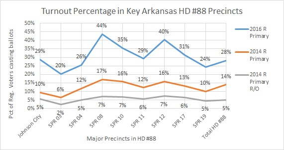 Voter Turnout 2016 versus 2014 in AR HD 88