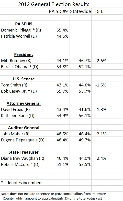 PA SD9 2012 Results