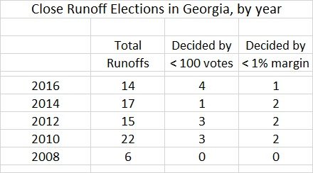 Close Georgia Runoffs