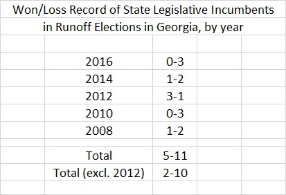 Record of Georgia State Leg Incumbents in Runoffs