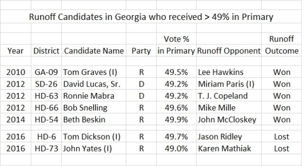 Runoff candidates receiving more than 49 percent in Georgia