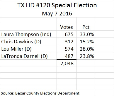 TX HD 120 Special Election Results