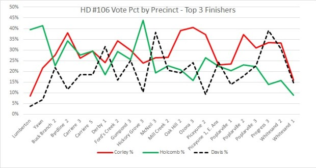 hd-106-correlation-top-3-finishers