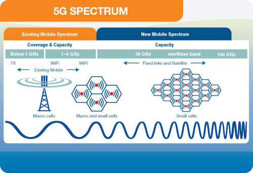 5g-spectrum Is 5G Worth the Risks? [your]NEWS