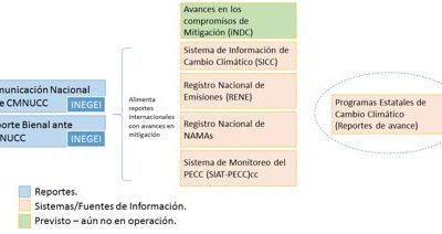 Diseño de propuestas para la generación, integración y contabilidad sistémica de información para la mejora de los sistemas de Monitoreo, Reporte y Verificación (MRV) a nivel nacional y sectorial en México
