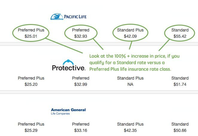 preferred standard Life Insurance Rates
