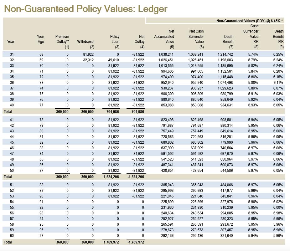 cash value taxes
