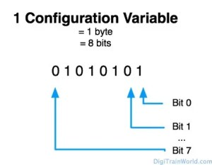DCC Configuration Variables (CV)