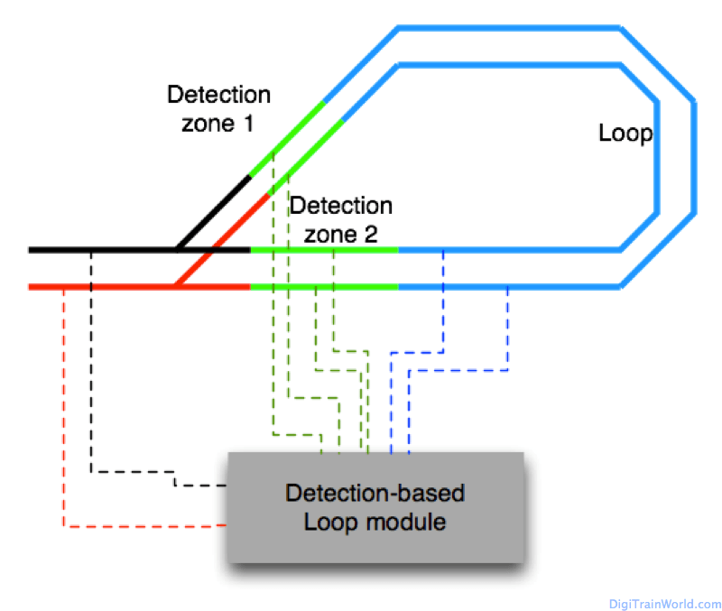 Returning Loop in DCC: using a loop module